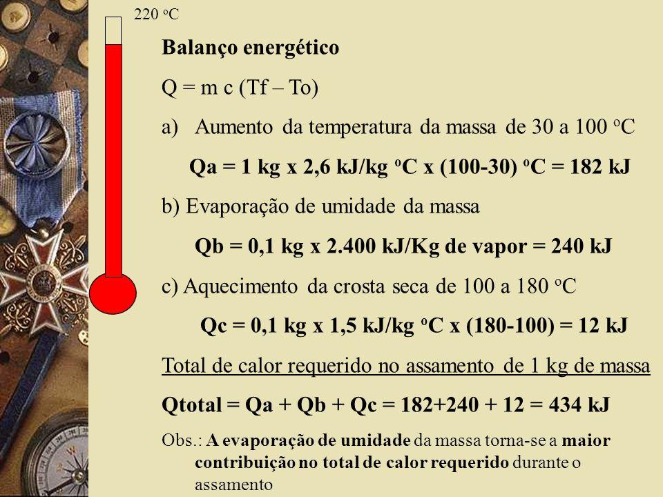 220 o C Balanço energético Q = m c (Tf – To) a)Aumento da temperatura da massa de 30 a 100 o C Qa = 1 kg x 2,6 kJ/kg o C x (100-30) o C = 182 kJ b) Ev