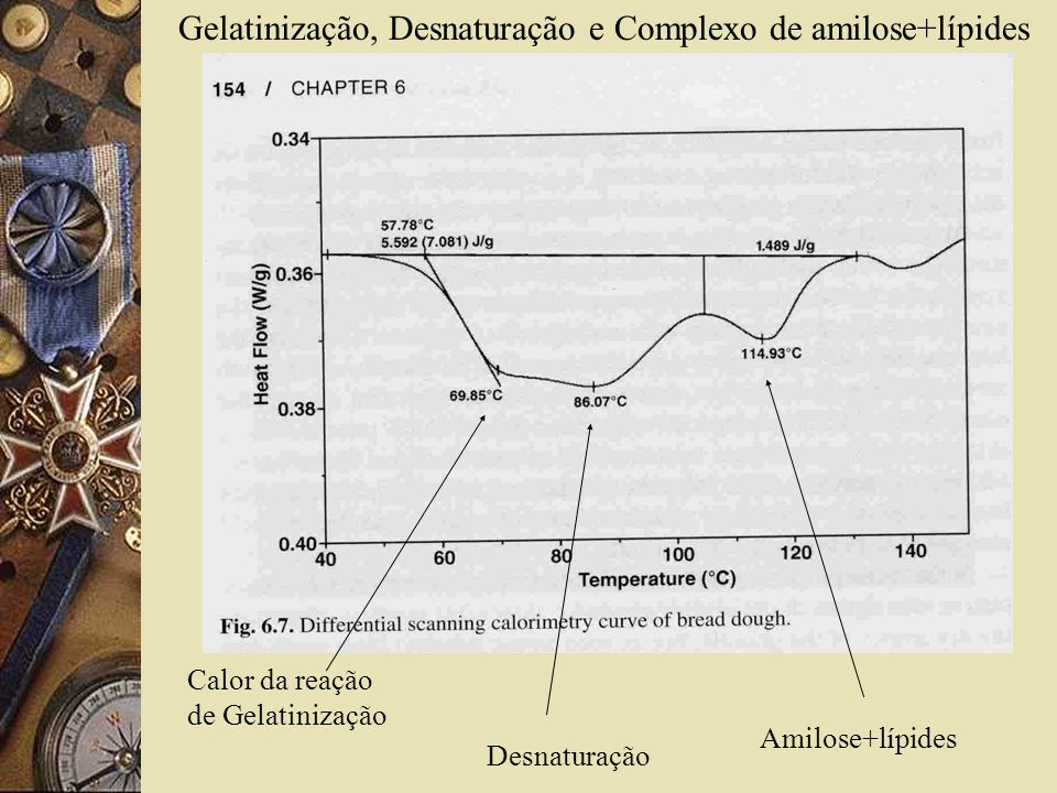 Gelatinização, Desnaturação e Complexo de amilose+lípides Calor da reação de Gelatinização Desnaturação Amilose+lípides