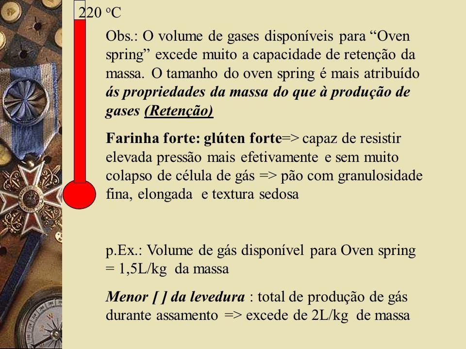 220 o C Obs.: O volume de gases disponíveis para Oven spring excede muito a capacidade de retenção da massa. O tamanho do oven spring é mais atribuído
