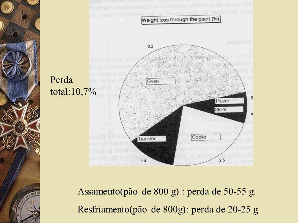 Assamento(pão de 800 g) : perda de 50-55 g. Resfriamento(pão de 800g): perda de 20-25 g Perda total:10,7%