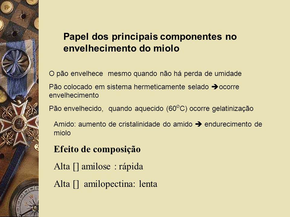 Papel dos principais componentes no envelhecimento do miolo O pão envelhece mesmo quando não há perda de umidade Pão colocado em sistema hermeticament