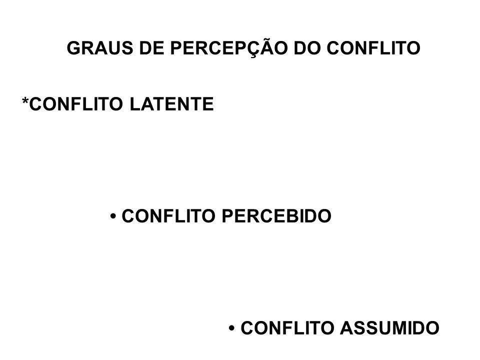 GRAUS DE PERCEPÇÃO DO CONFLITO *CONFLITO LATENTE CONFLITO PERCEBIDO CONFLITO ASSUMIDO