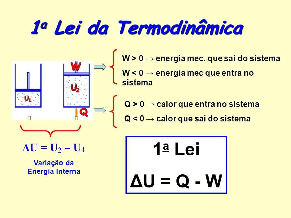 1 a Lei da Termodinâmica ΔU = U 2 – U 1 Variação da Energia Interna W > 0 energia mec.