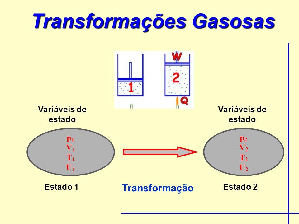 Transformações Gasosas p1V1T1U1p1V1T1U1 p2V2T2U2p2V2T2U2 Estado 1Estado 2 Transformação Variáveis de estado