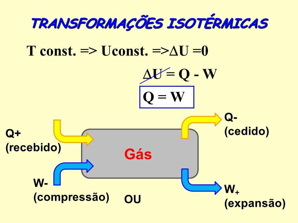 Q+ (recebido) Gás W + (expansão) TRANSFORMAÇÕES ISOTÉRMICAS T const.