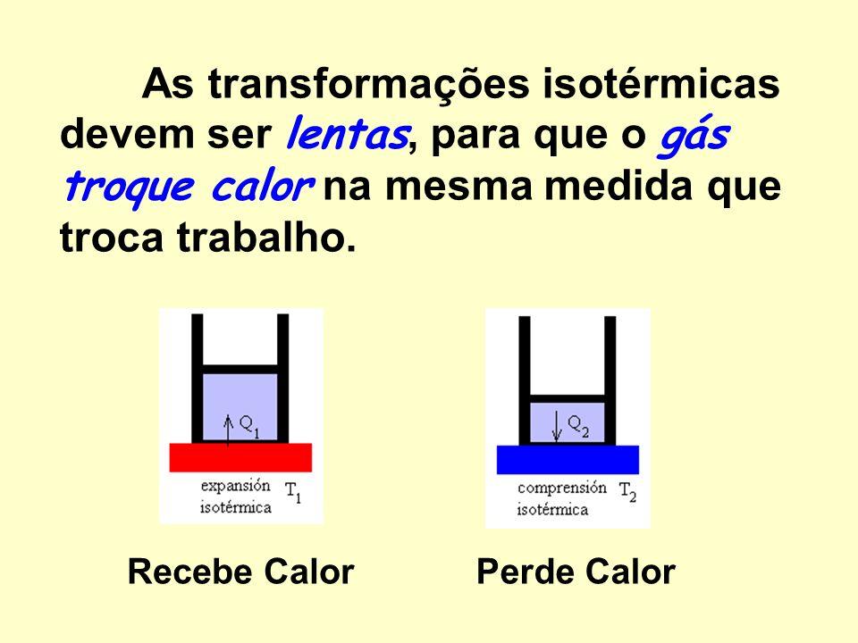 As transformações isotérmicas devem ser lentas, para que o gás troque calor na mesma medida que troca trabalho.