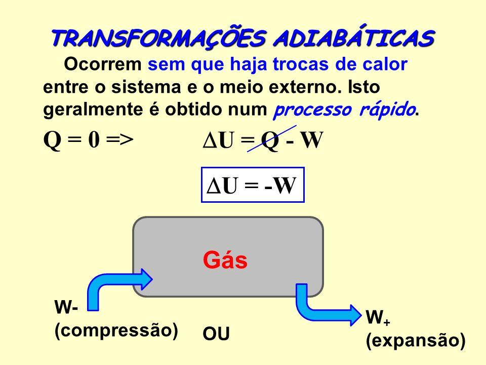 Gás W + (expansão) TRANSFORMAÇÕES ADIABÁTICAS Q = 0 => U = Q - W U = -W W- (compressão) OU Ocorrem sem que haja trocas de calor entre o sistema e o meio externo.