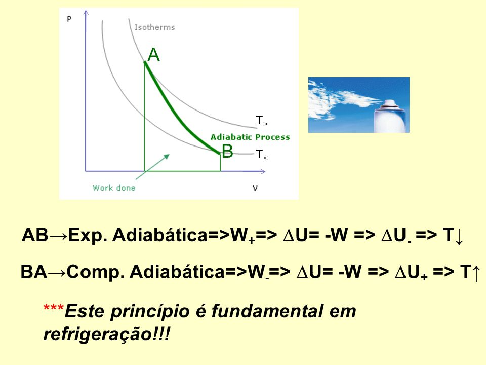 T>T> T<T< A B ABExp.Adiabática=>W + => U= -W => U - => T BA Comp.