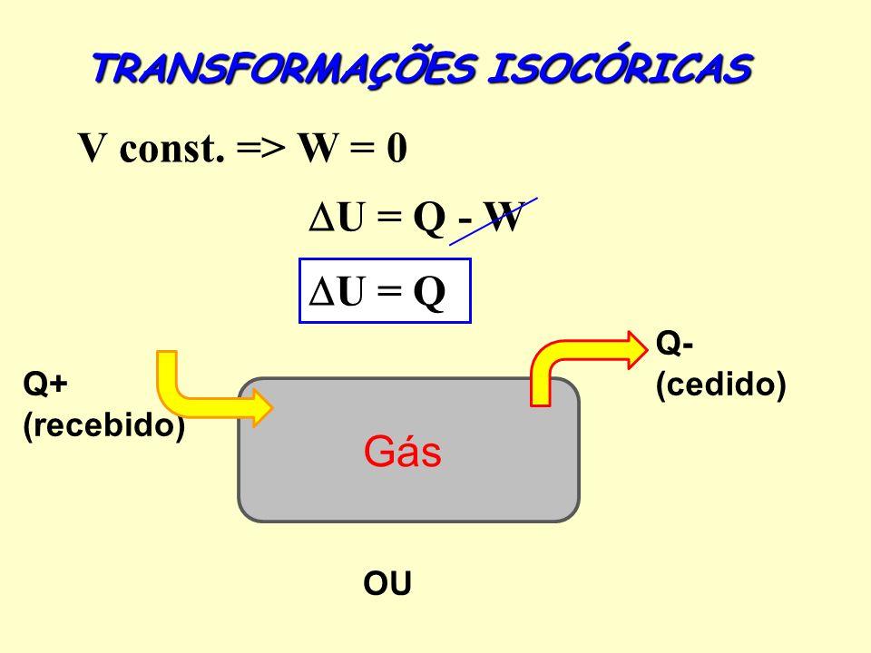 Q+ (recebido) Gás TRANSFORMAÇÕES ISOCÓRICAS V const. => W = 0 U = Q - W U = Q Q- (cedido) OU