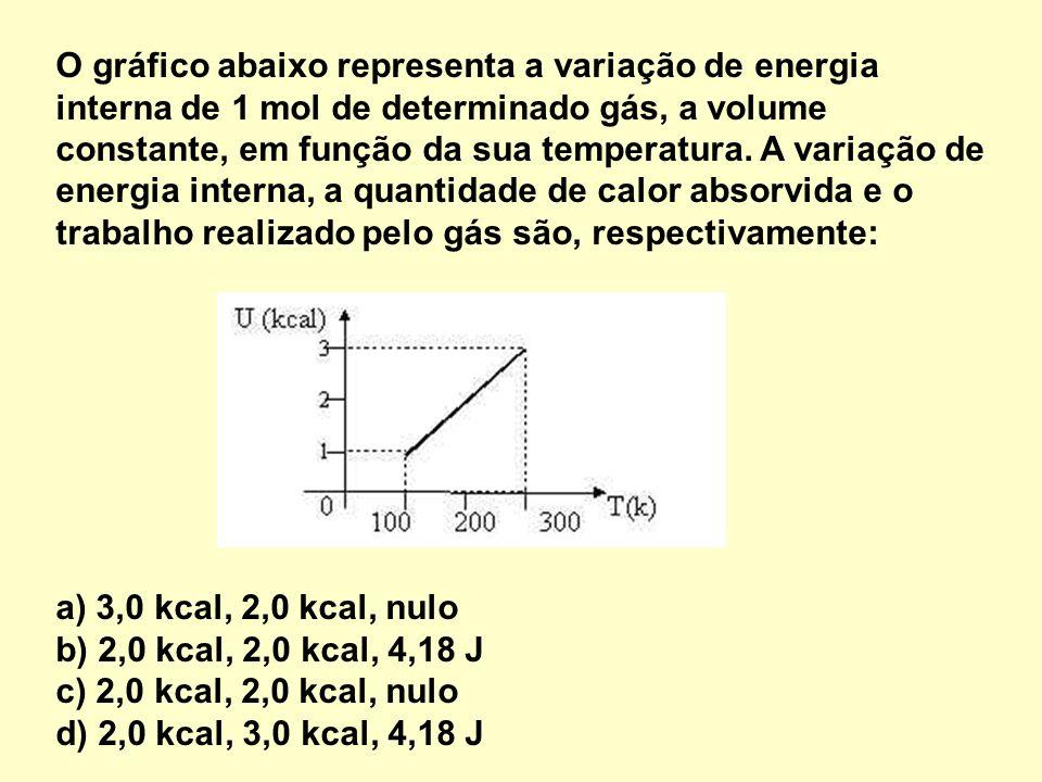 O gráfico abaixo representa a variação de energia interna de 1 mol de determinado gás, a volume constante, em função da sua temperatura.