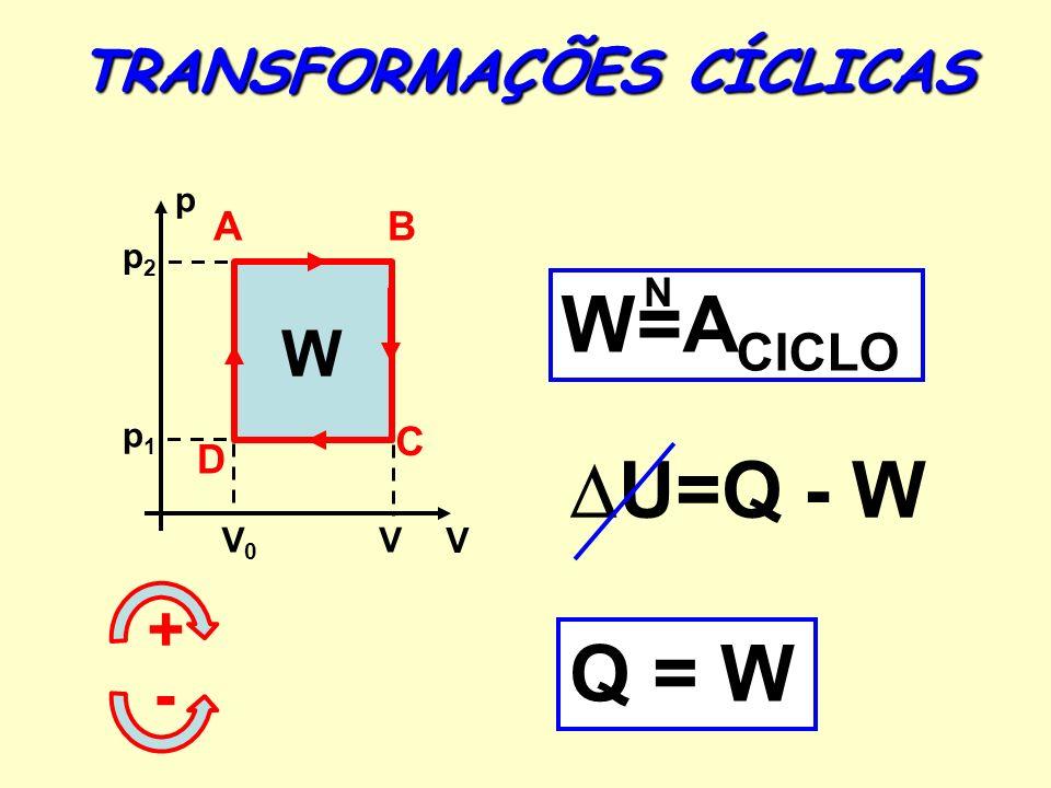 TRANSFORMAÇÕES CÍCLICAS p V V0V0 V W W=A CICLO N p2p2 p1p1 U=Q - W Q = W + - AB C D