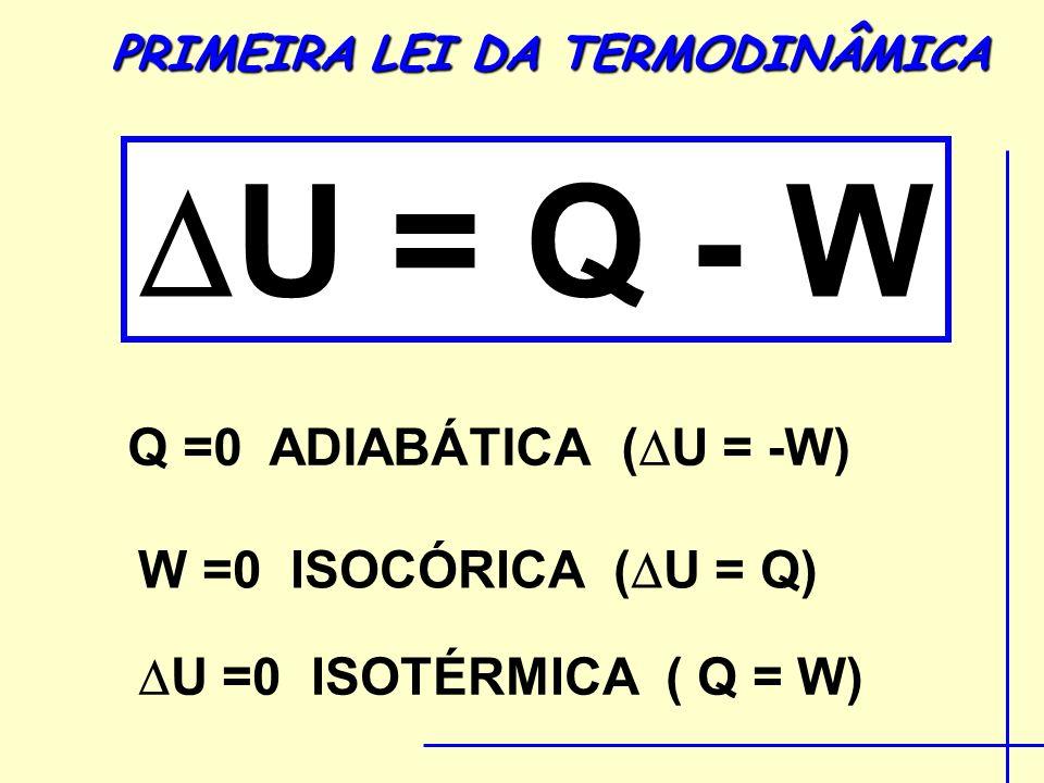 U = Q - W Q =0 ADIABÁTICA ( U = -W) W =0 ISOCÓRICA ( U = Q) U =0 ISOTÉRMICA ( Q = W) PRIMEIRA LEI DA TERMODINÂMICA
