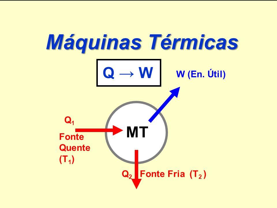 Prof.Humberto Física Máquinas Térmicas Q W Q 1 Fonte Quente (T 1 ) Q 2 Fonte Fria (T 2 ) W (En.