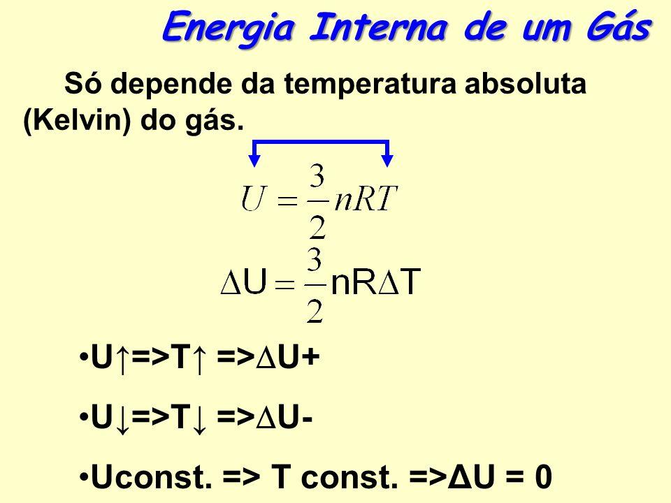 Energia Interna de um Gás Só depende da temperatura absoluta (Kelvin) do gás.