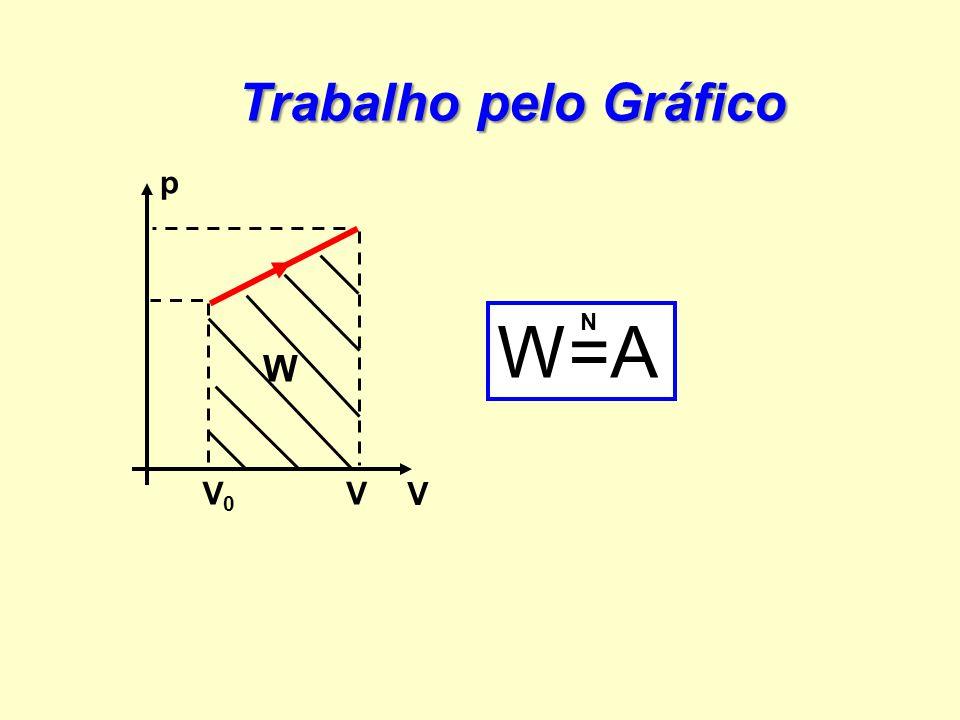 Trabalho pelo Gráfico p V V0V0 V W W=A N