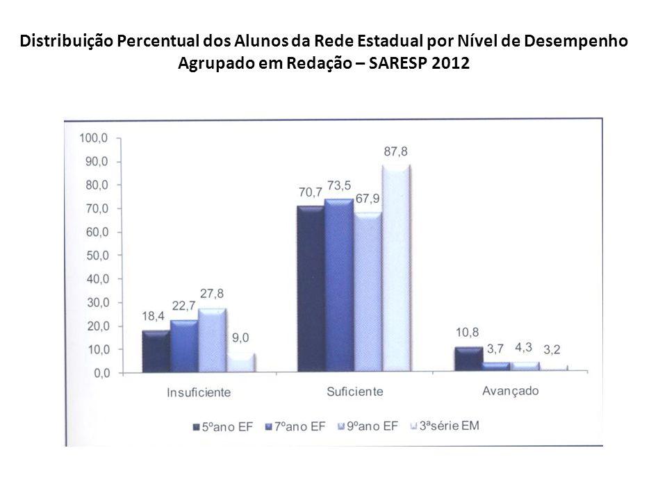 Distribuição Percentual dos Alunos da Rede Estadual por Nível de Desempenho Agrupado em Redação – SARESP 2012