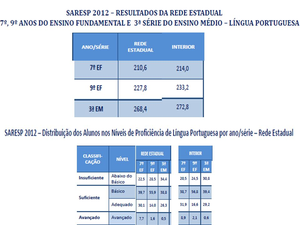 Percentuais de Alunos da Rede Estadual por Nível de Proficiência Agrupado Língua Portuguesa – SARESP 2012