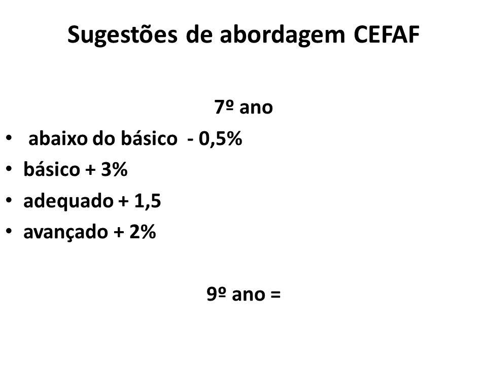 Sugestões de abordagem CEFAF 7º ano abaixo do básico - 0,5% básico + 3% adequado + 1,5 avançado + 2% 9º ano =