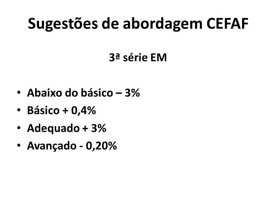 Sugestões de abordagem CEFAF 3ª série EM Abaixo do básico – 3% Básico + 0,4% Adequado + 3% Avançado - 0,20%