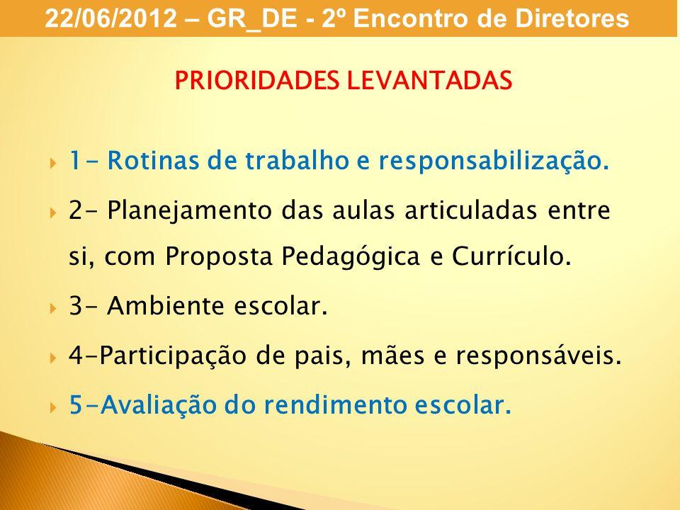 22/06/2012 – GR_DE - 2º Encontro de Diretores PRIORIDADES LEVANTADAS 1- Rotinas de trabalho e responsabilização. 2- Planejamento das aulas articuladas