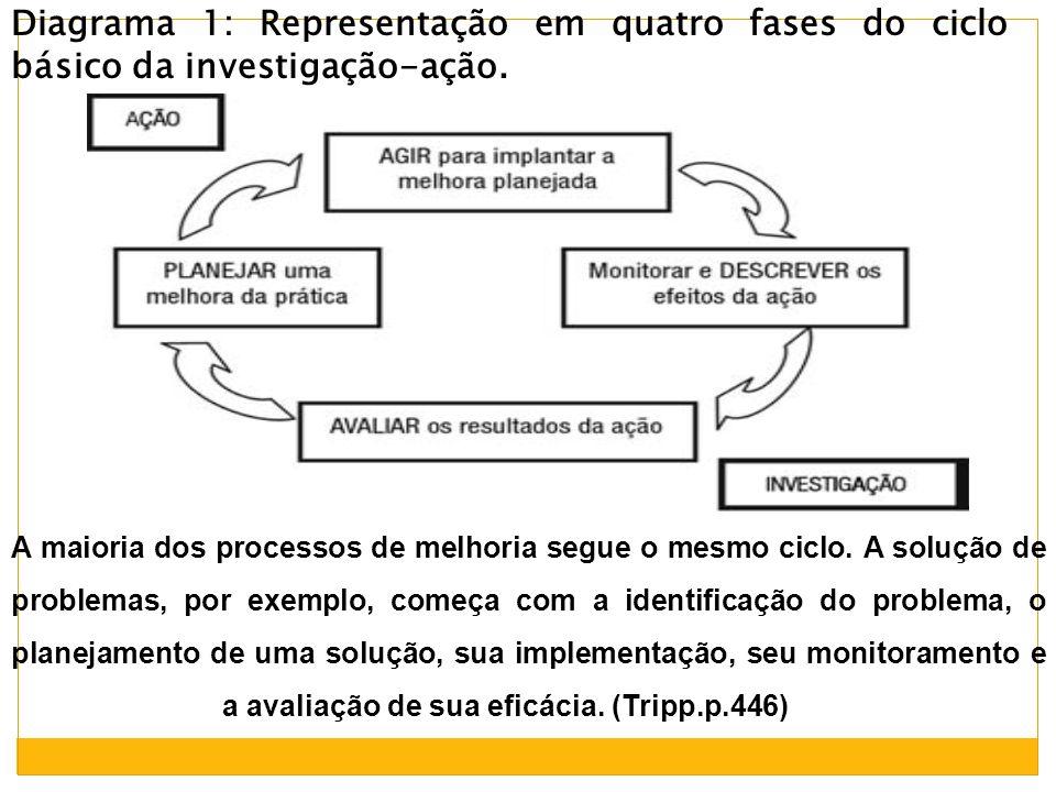 Diagrama 1: Representação em quatro fases do ciclo básico da investigação-ação. A maioria dos processos de melhoria segue o mesmo ciclo. A solução de