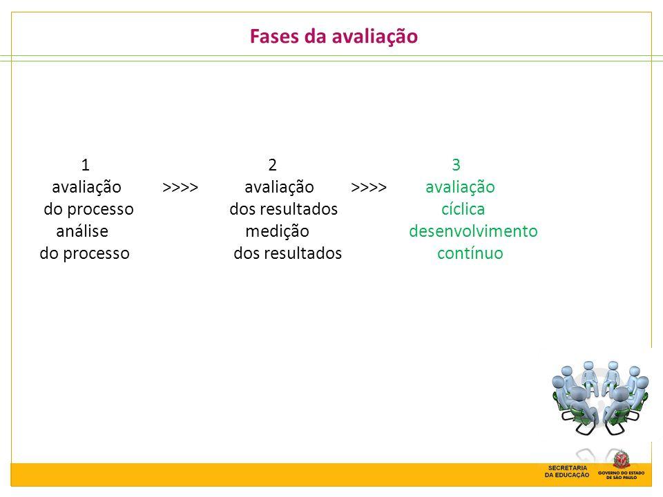 Fases da avaliação 1 2 3 avaliação >>>> avaliação >>>> avaliação do processo dos resultados cíclica análise medição desenvolvimento do processo dos re
