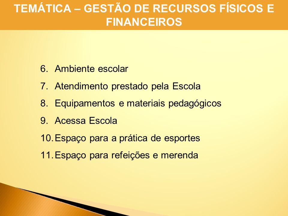 6.Ambiente escolar 7.Atendimento prestado pela Escola 8.Equipamentos e materiais pedagógicos 9.Acessa Escola 10.Espaço para a prática de esportes 11.E