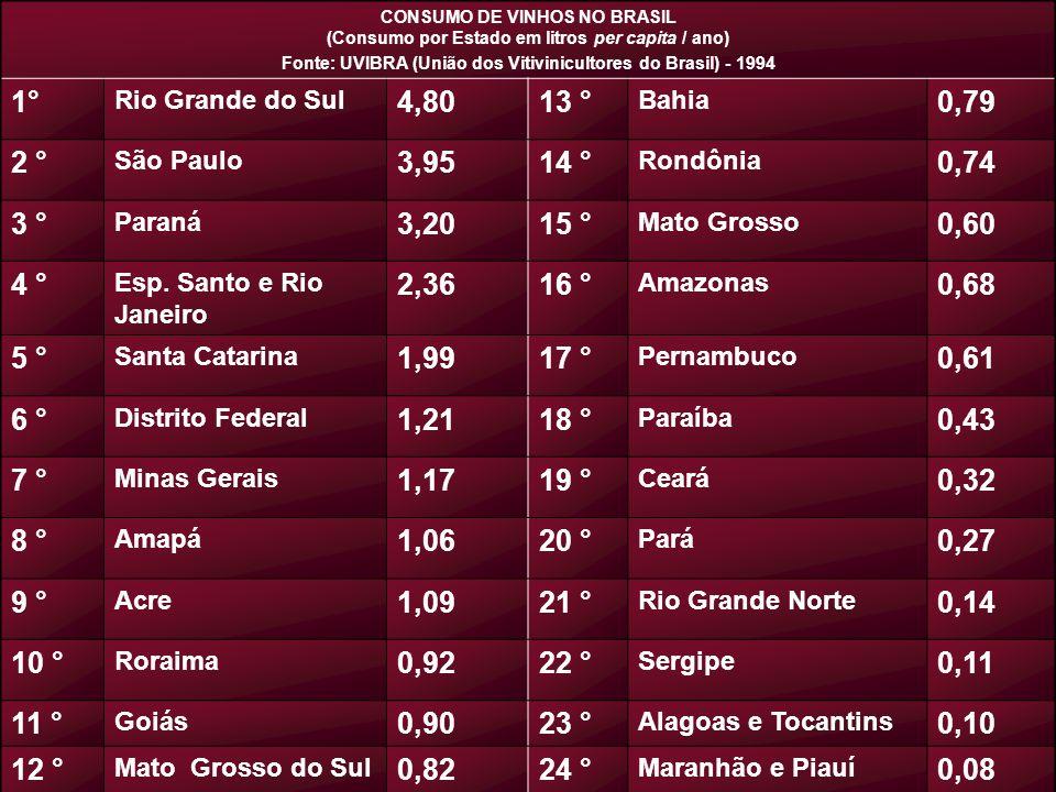 CONSUMO DE VINHOS NO BRASIL (Consumo por Estado em litros per capita / ano) Fonte: UVIBRA (União dos Vitivinicultores do Brasil) - 1994 1° Rio Grande