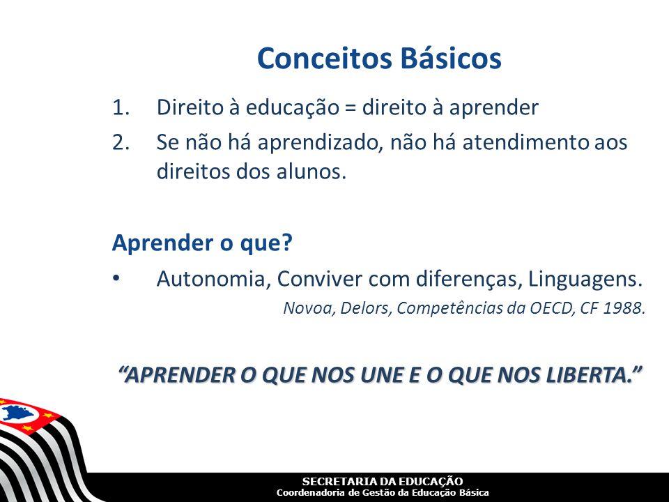 SECRETARIA DA EDUCAÇÃO Coordenadoria de Gestão da Educação Básica Pergunta importante A escola está atendendo os direitos de aprendizado de seus alunos.