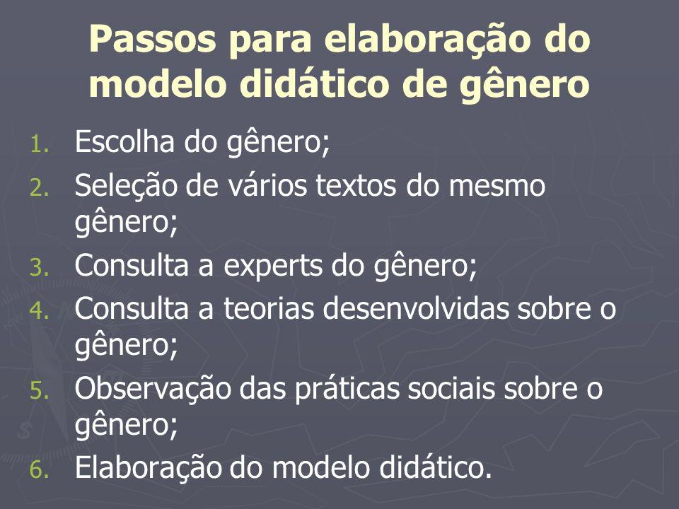 Passos para elaboração do modelo didático de gênero 1. Escolha do gênero; 2. Seleção de vários textos do mesmo gênero; 3. Consulta a experts do gênero