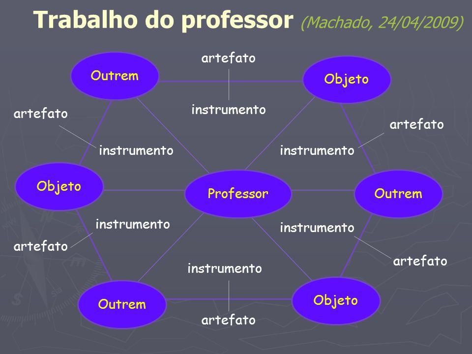 Trabalho do professor (Machado, 24/04/2009) Professor Outrem Objeto Outrem Objeto instrumento artefato