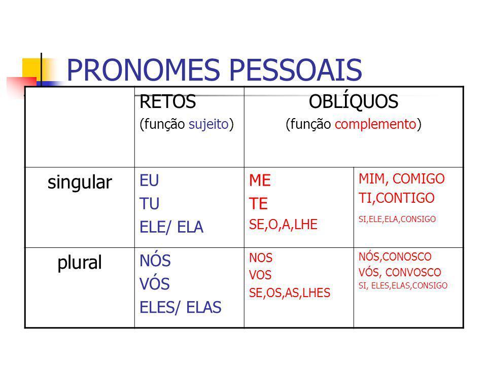 PRONOMES PESSOAIS RETOS (função sujeito) OBLÍQUOS (função complemento) singular EU TU ELE/ ELA ME TE SE,O,A,LHE MIM, COMIGO TI,CONTIGO SI,ELE,ELA,CONS