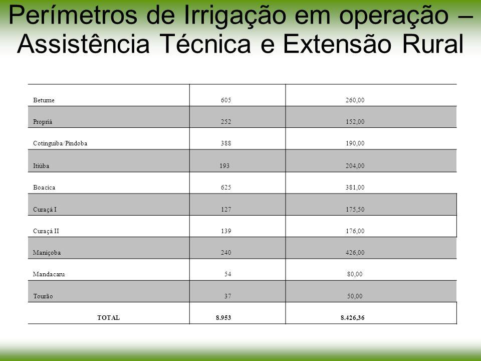 Perímetros de Irrigação em operação – Assistência Técnica e Extensão Rural Betume 605 260,00 Propriá 252 152,00 Cotinguiba/Pindoba 388 190,00 Itiúba 1