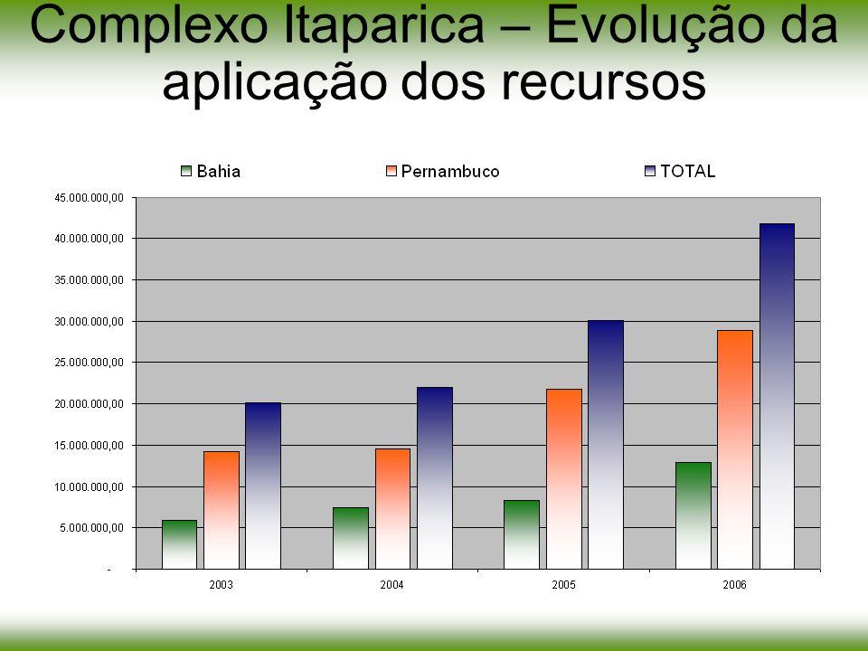 Complexo Itaparica – Evolução da aplicação dos recursos
