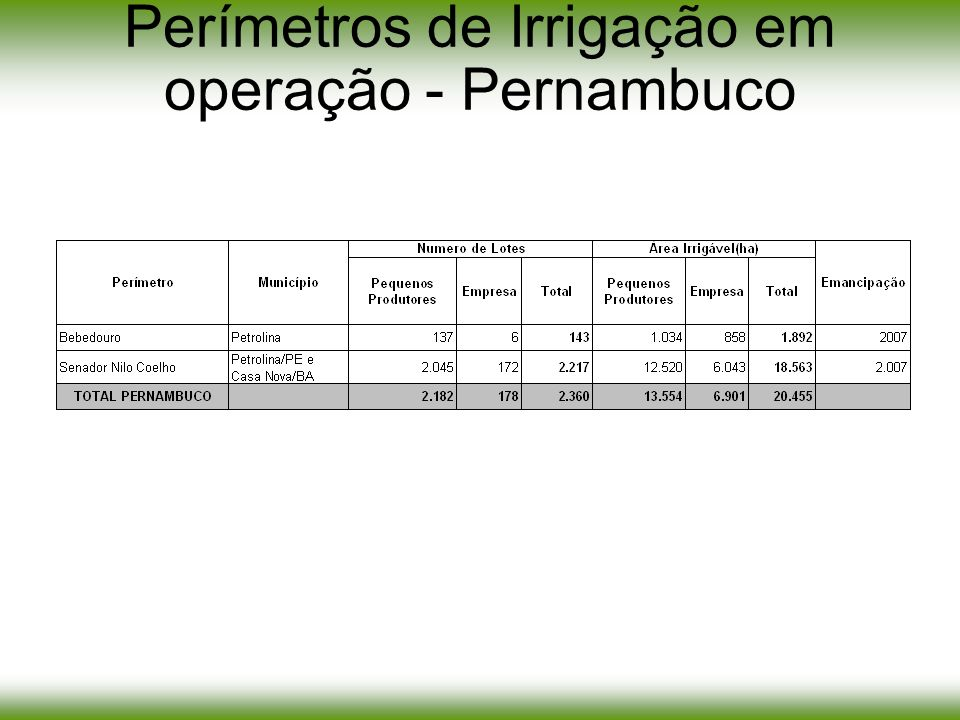 Projeto Pontal - PE