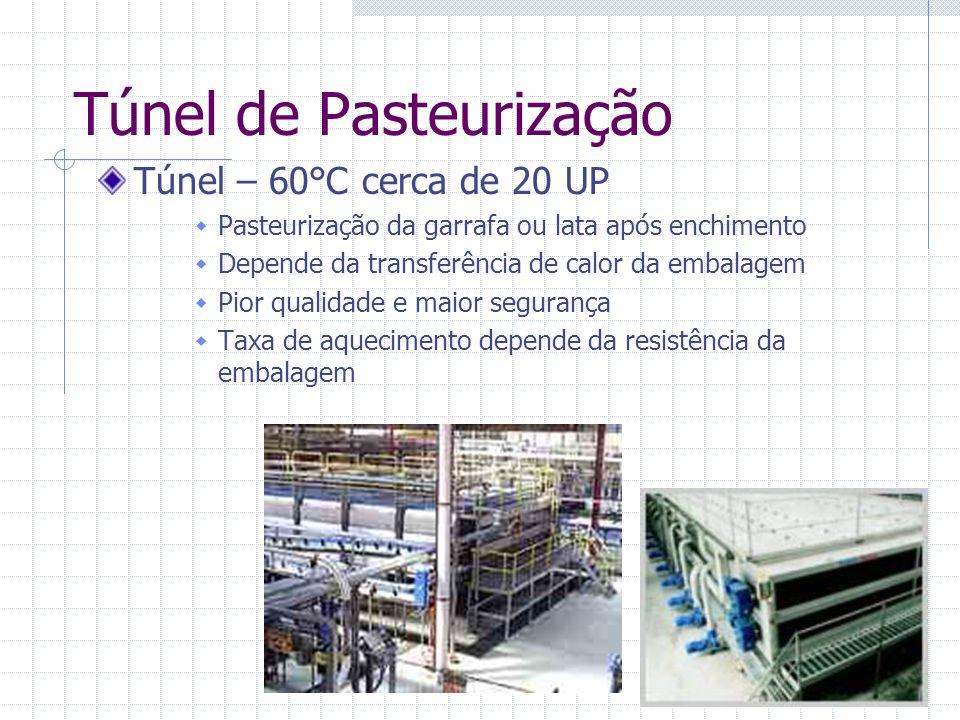 Túnel de Pasteurização Túnel – 60°C cerca de 20 UP Pasteurização da garrafa ou lata após enchimento Depende da transferência de calor da embalagem Pio