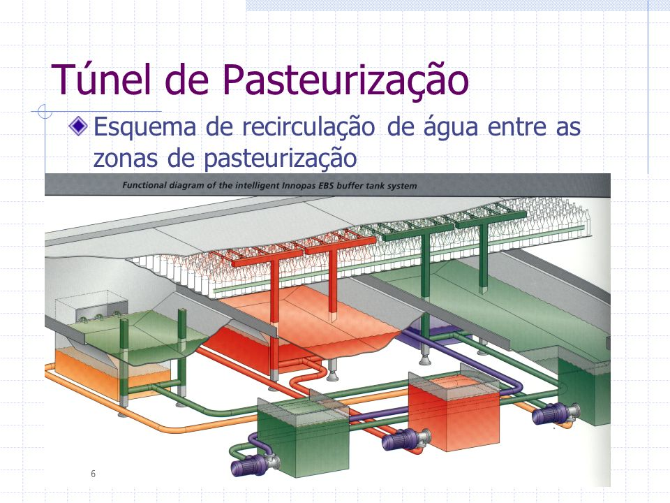 Esquema de recirculação de água entre as zonas de pasteurização