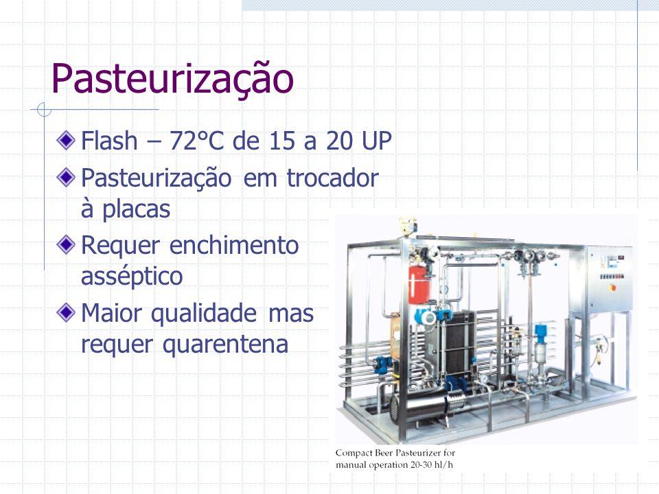 Pasteurização Flash – 72°C de 15 a 20 UP Pasteurização em trocador à placas Requer enchimento asséptico Maior qualidade mas requer quarentena