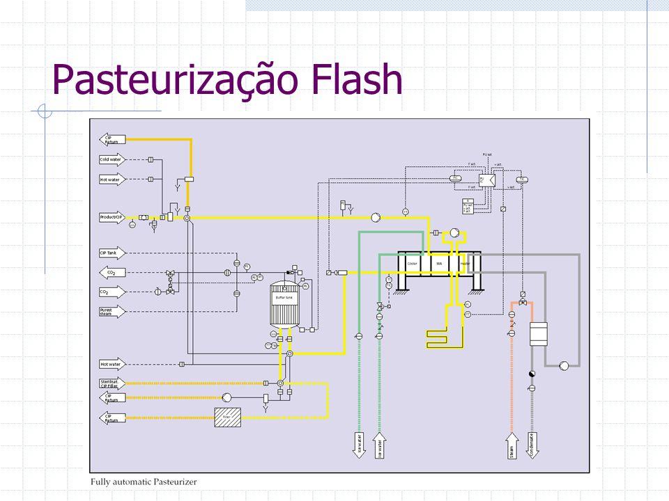 Pasteurização Flash