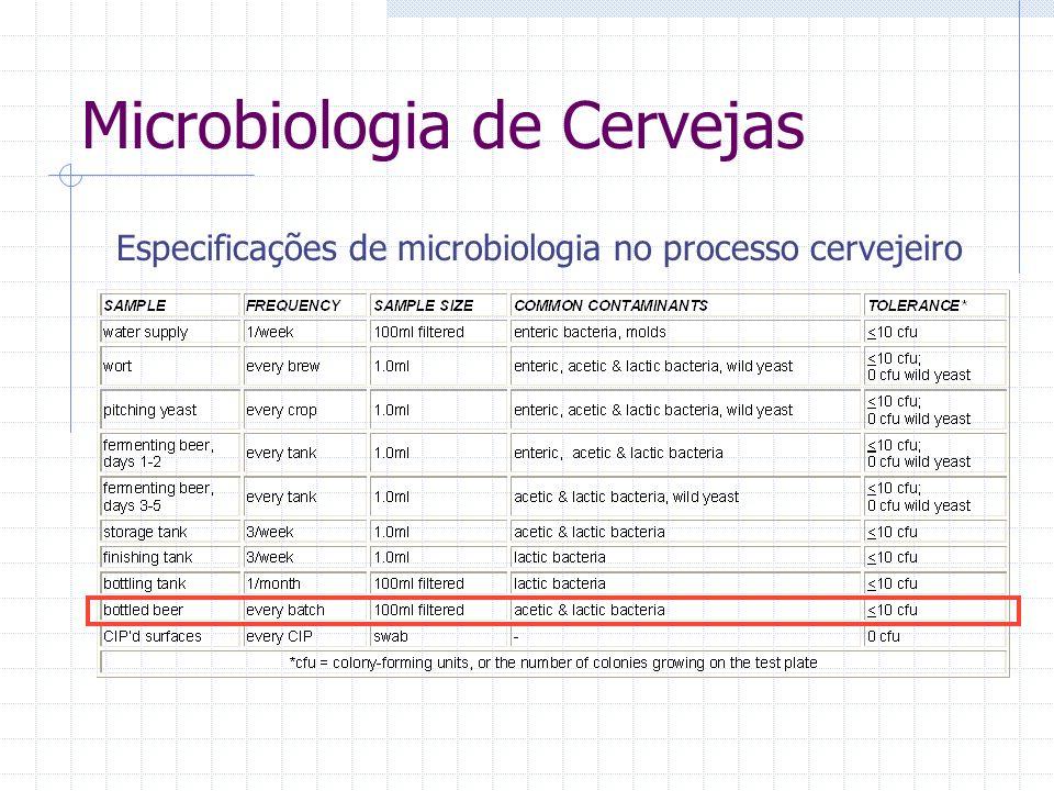 Especificações de microbiologia no processo cervejeiro