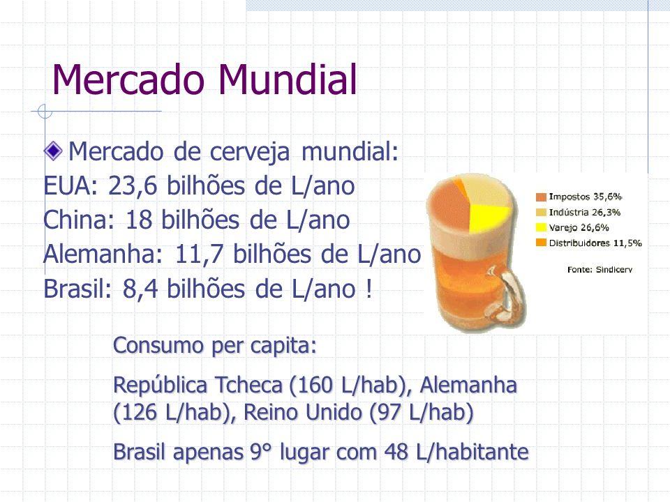 Mercado Mundial Mercado de cerveja mundial: EUA: 23,6 bilhões de L/ano China: 18 bilhões de L/ano Alemanha: 11,7 bilhões de L/ano Brasil: 8,4 bilhões