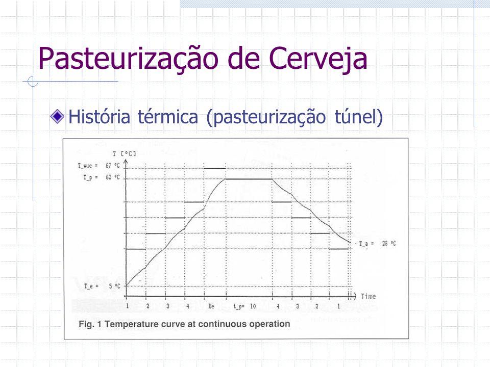 Pasteurização de Cerveja História térmica (pasteurização túnel)