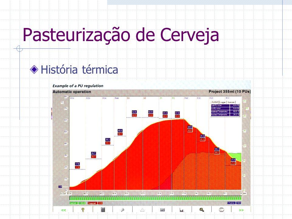 Pasteurização de Cerveja História térmica