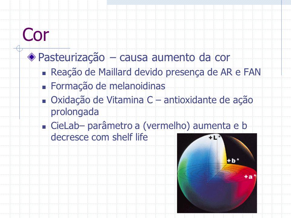 Cor Pasteurização – causa aumento da cor Reação de Maillard devido presença de AR e FAN Formação de melanoidinas Oxidação de Vitamina C – antioxidante