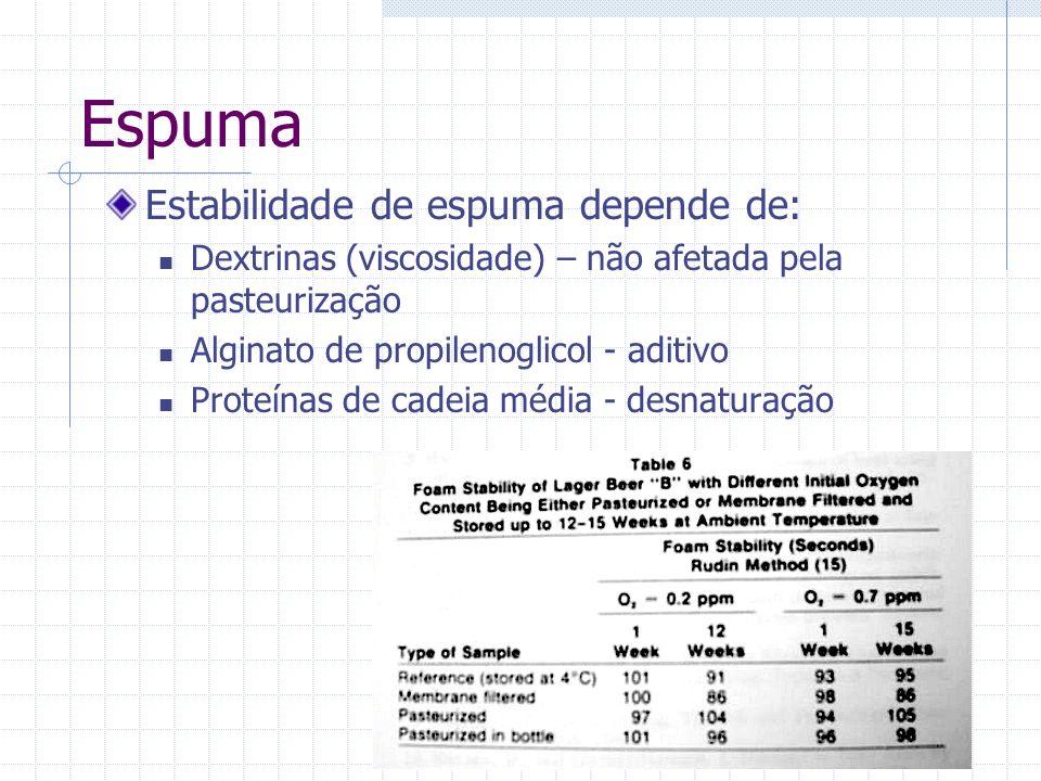 Espuma Estabilidade de espuma depende de: Dextrinas (viscosidade) – não afetada pela pasteurização Alginato de propilenoglicol - aditivo Proteínas de