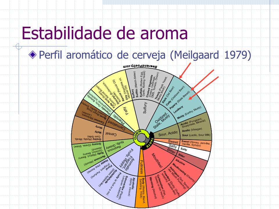 Estabilidade de aroma Perfil aromático de cerveja (Meilgaard 1979)