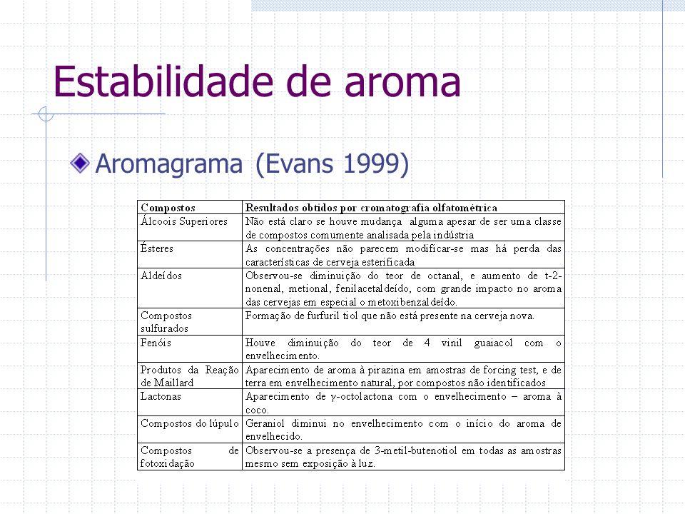Aromagrama (Evans 1999) Estabilidade de aroma