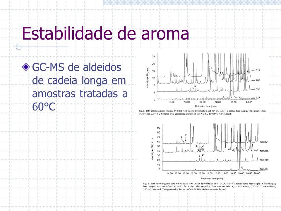 GC-MS de aldeidos de cadeia longa em amostras tratadas a 60°C Estabilidade de aroma