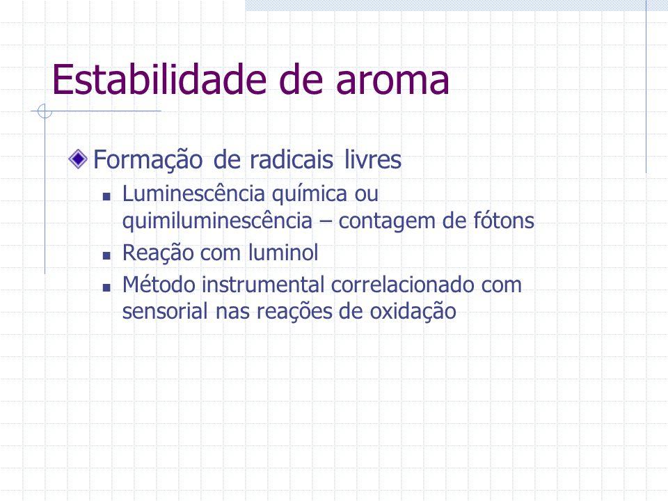 Formação de radicais livres Luminescência química ou quimiluminescência – contagem de fótons Reação com luminol Método instrumental correlacionado com
