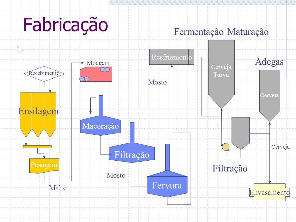Fabricação Pesagem Resfriamento Recebimento Ensilagem Moagem Maceração Filtração Fervura Fermentação Maturação Filtração Adegas Envasamento Malte Most
